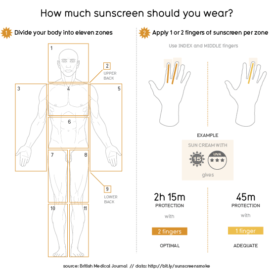 How Much Sunscreen Should I Use?